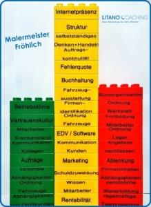Ist_Zustand_Betriebsanalyse_fuer_Malermeister_Froehlich_Litano_Coaching